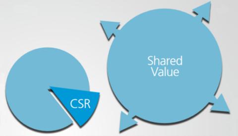 Understanding Shared Value